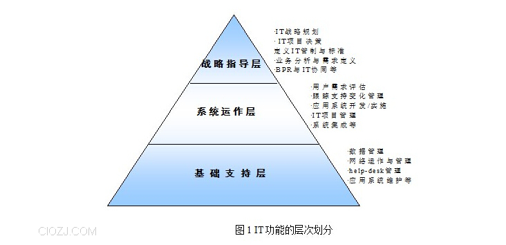 it部门组织结构设置原则