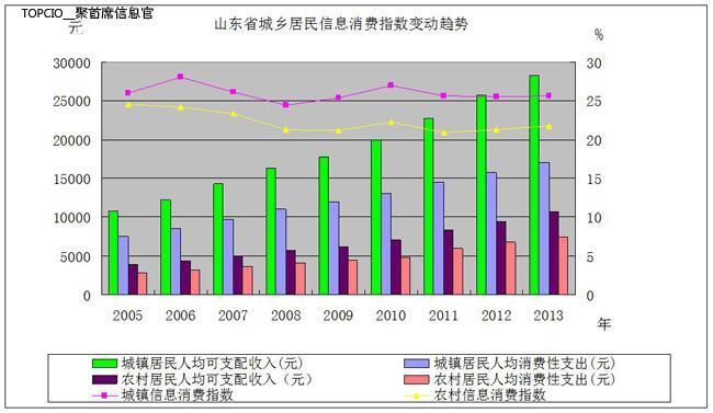 社会消费性支出_吉林省人均消费性支出