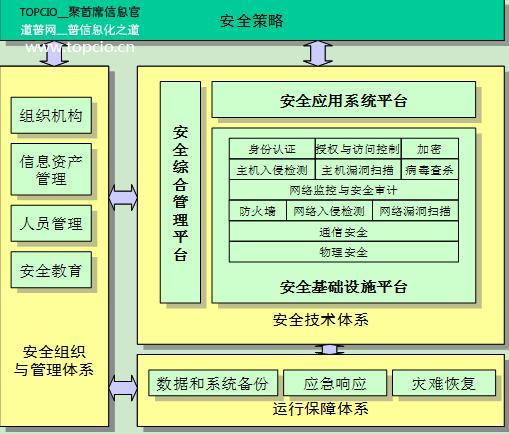 信息安全体系框架的总体结构如下图所示