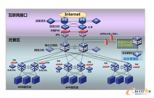 互联网业务区安全布局