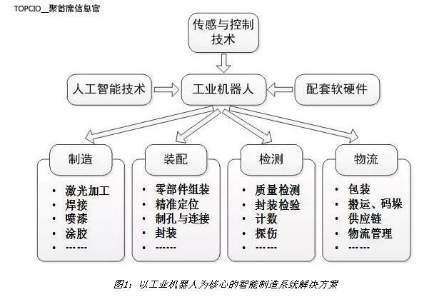 智能制造结构图