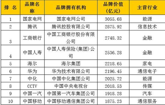 中国品牌500强发布:国网、腾讯和工行名列三甲